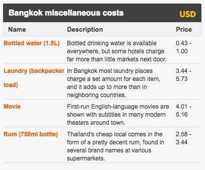 旅行の価格
